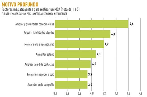 Ranking Mba Americaeconomia by Gr 225 Ficos R 225 Nking Mba 2012 Mba Educaci 243 N