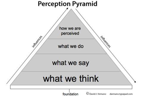 logic+emotion: perception pyramid