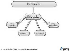 What To Write In The Conclusion Of An Essay by Researchcourse Science Specific Methodology