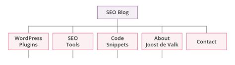 website section names site structure used intelligently for better seo yoast