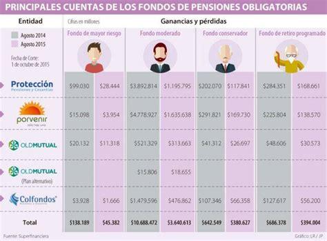 pensiones colombia pensiones 25 mayo 2016 pensiones colombia