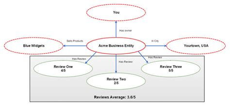 Acme Search Review The Battleground Of Entities Reviews