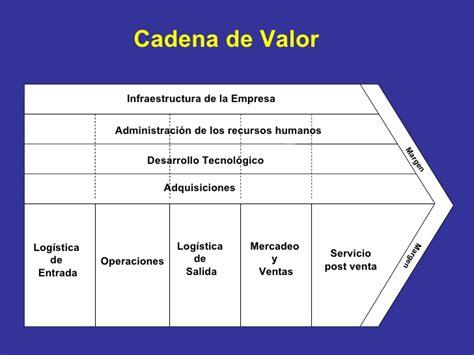 cadena productiva humana cadena de valor