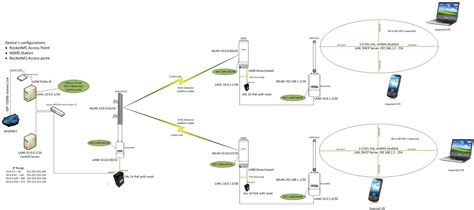 ubiquiti home network design opinions and help with this network diagram ubiquiti
