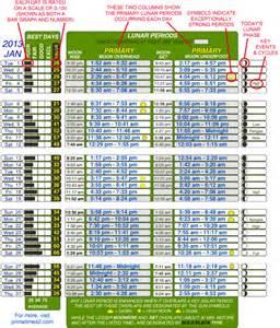image gallery solunar tables