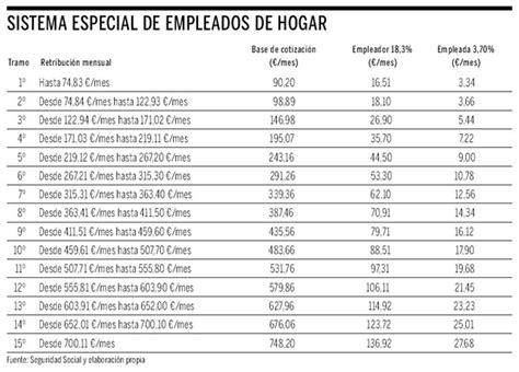 tabla de regimen seguridad social empleadas hogar2016 supplos tr 225 mites administrativos las empleadas de hogar