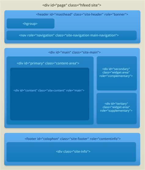 html themes for wordpress creating a wordpress theme html structure themeshaper