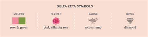 delta zeta colors fast facts delta zeta