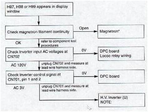 panasonic microwave model nn cf778s what does code h97