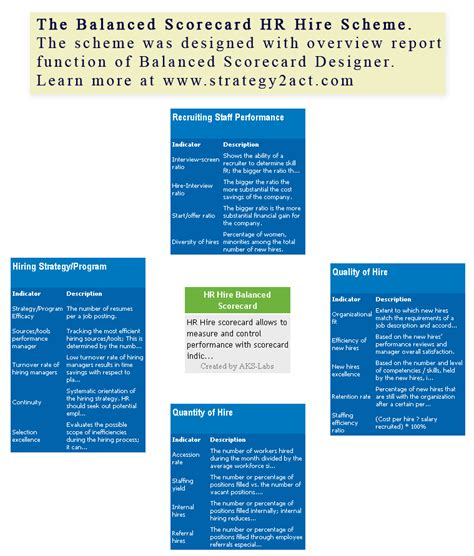 an exle of balanced scorecard