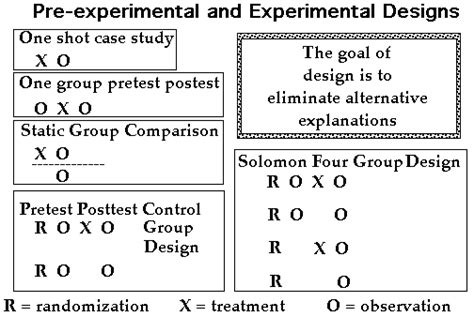 experiment design basics chapter three outline