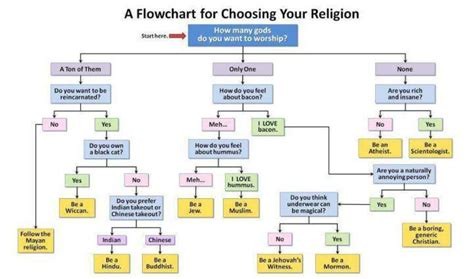 what religion should i be flowchart comparative religions on target