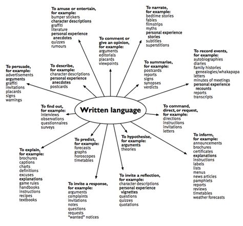 written language purposes and text forms written language diagram