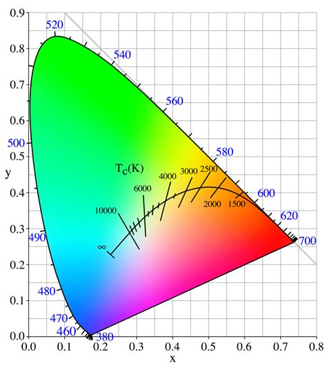 kelvin color temperature color temperature