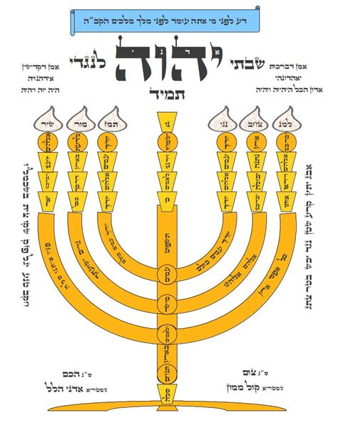 when do you light the menorah shiviti mesorah