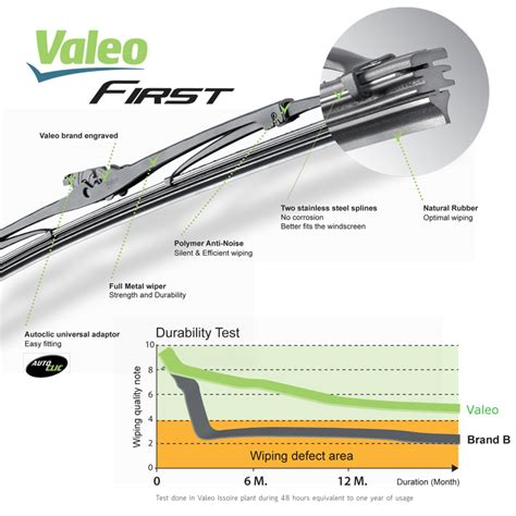Toyota Fortuner Wiper Valeo Flat Blade Quality 20 22 valeo wiper blade for proton p end 8 14 2019 8 21 pm