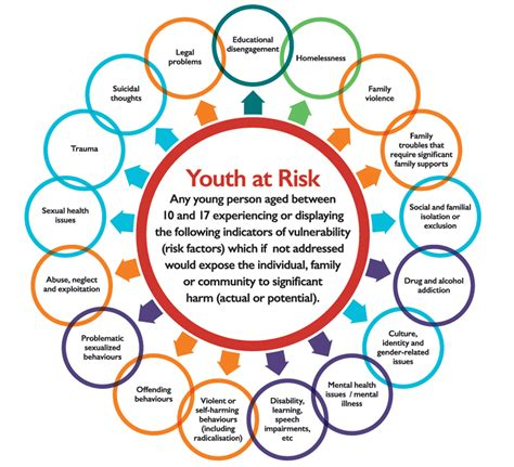 At Risk youth at risk