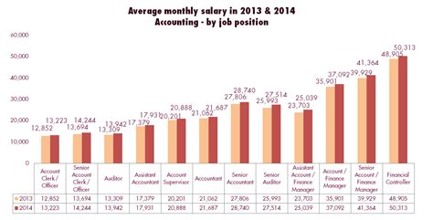 What Is The Salary Of A Cpa With An Mba by Salary Bonus Pay Jobsdb Seeker Salary
