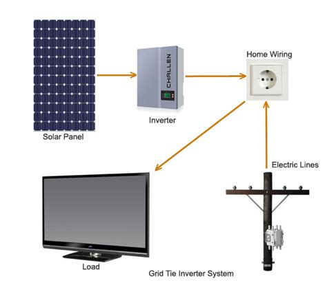 how to install grid tie solar panels solar power inverter types of solar panel inverters