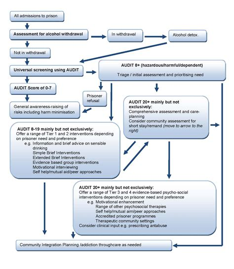 care pathway template effectiveness bank abstract bulletin 5 april 2011