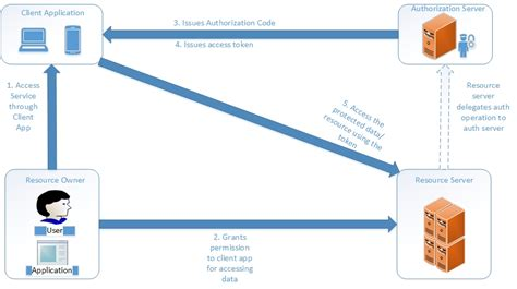 oauth workflow oauth tutorial understand oauth2 0 in simple step by step