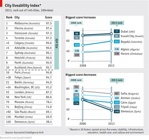 Mba Vancouver Island Ranking by Daily Chart The Melbourne Supremacy The Economist
