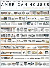 list of diffent style of homes an art print by pop chart lab featuring 121 american house