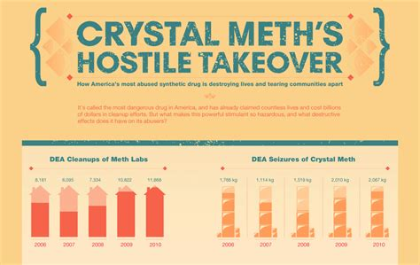 How To Increase Detox Rate Meth by Meth Addiction Statistics Interventionstrategies