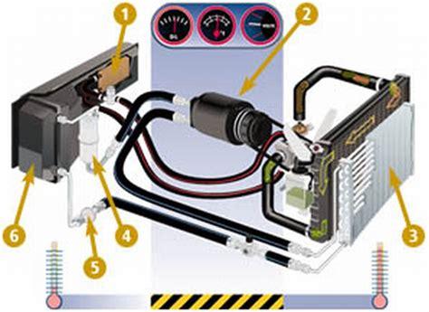 auto air conditioning repair 1995 honda civic auto manual car air conditioner blog june 2013