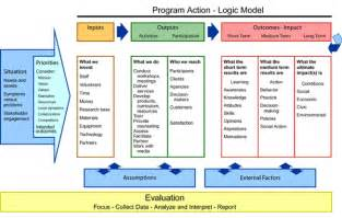logic models a tool for program planning and assessment