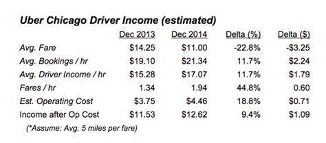 how does uber pay their drivers pando the cost of being an uber driver and why