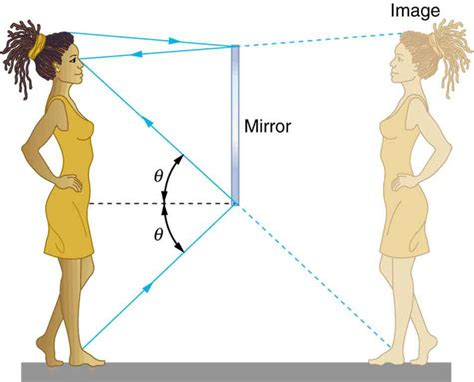 reflection of light in mirrors reflection refraction and dispersion boundless physics