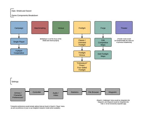 game design hierarchy shield and sword part one imgs