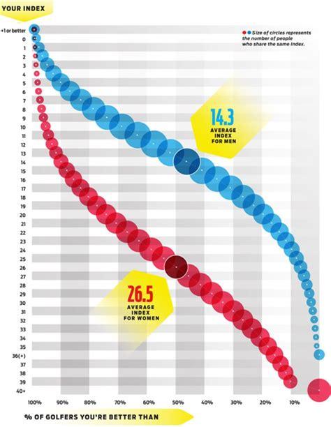 handicap index    stack  golf digest