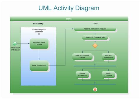 how to draw activity diagram computerscience how to draw uml activity diagrams