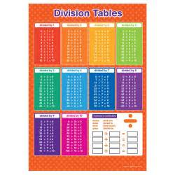 educational poster division table ebay