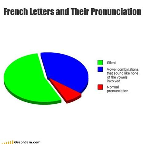 Pronounce Meme In French - 31 best images about french memes on pinterest jokes