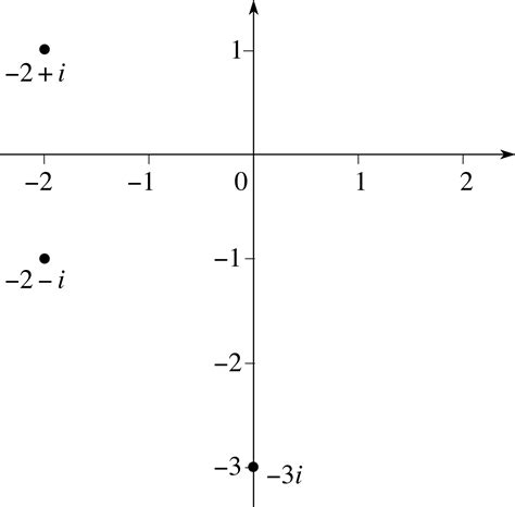 Argand Diagram Drawer by Pplato Flap Math 3 2 Polar Representation Of Complex