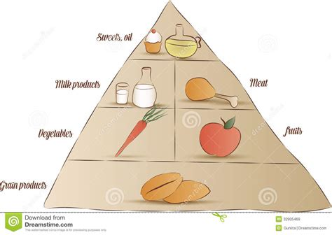 食物金字塔 免版税库存图片 图片 32905469
