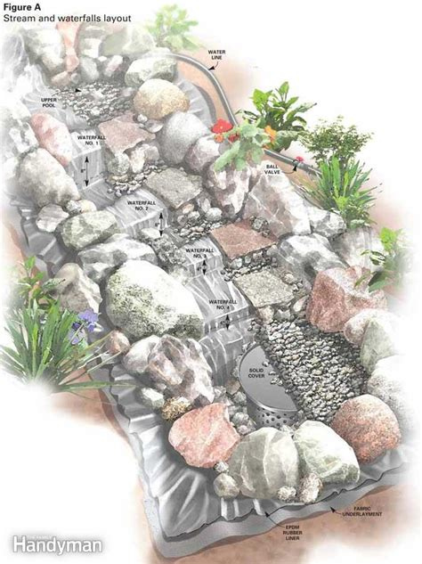 how to build a stream in your backyard build a backyard waterfall and stream the family handyman