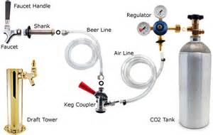 Keg Faucet Parts Silly Question About Tapping A Keg Home Brew Forums