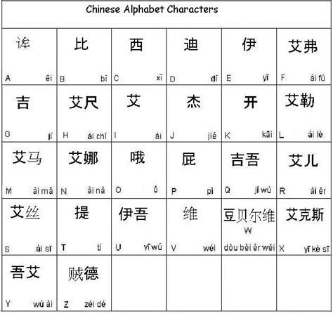 printable chinese alphabet a z pics for gt chinese alphabet translated in english a to z