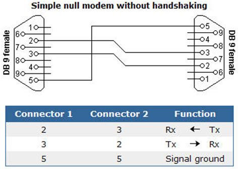 layout page null null modem cable