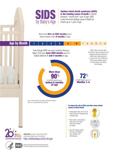 compress pdf safe sids by baby s age infographic