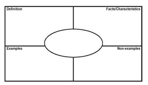 frayer model template frayer model template visual for 1