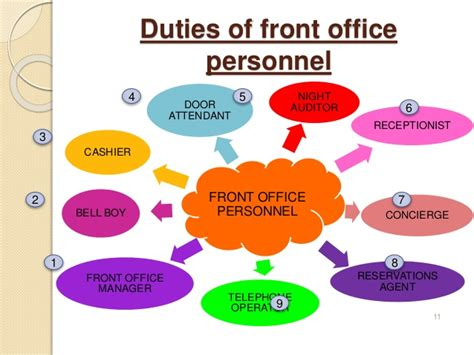 Office Of Personnel Management Definition by Introduction To Front Office