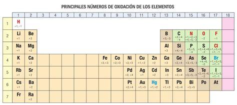 tabla periodica completa oxidacion noplaceleftworld tabla periodica completa oxidacion noplaceleftworld
