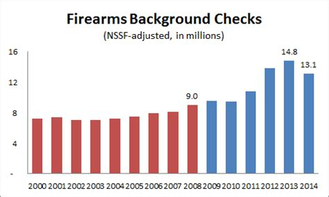 Gun Background Check Statistics Obama S Numbers January 2015 Update Factcheck Org