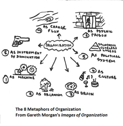 mixed pattern of organization the eight metaphors of organization