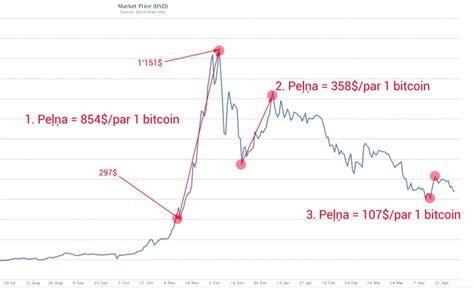 bitcoin vs forex tirdzniecības bitcoin forex 171 latvijas vadošo bināro